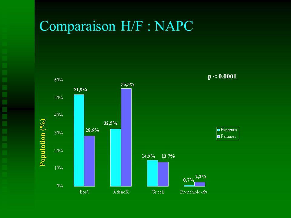 Comparaison H/F : NAPC p < 0,0001 Population (%)