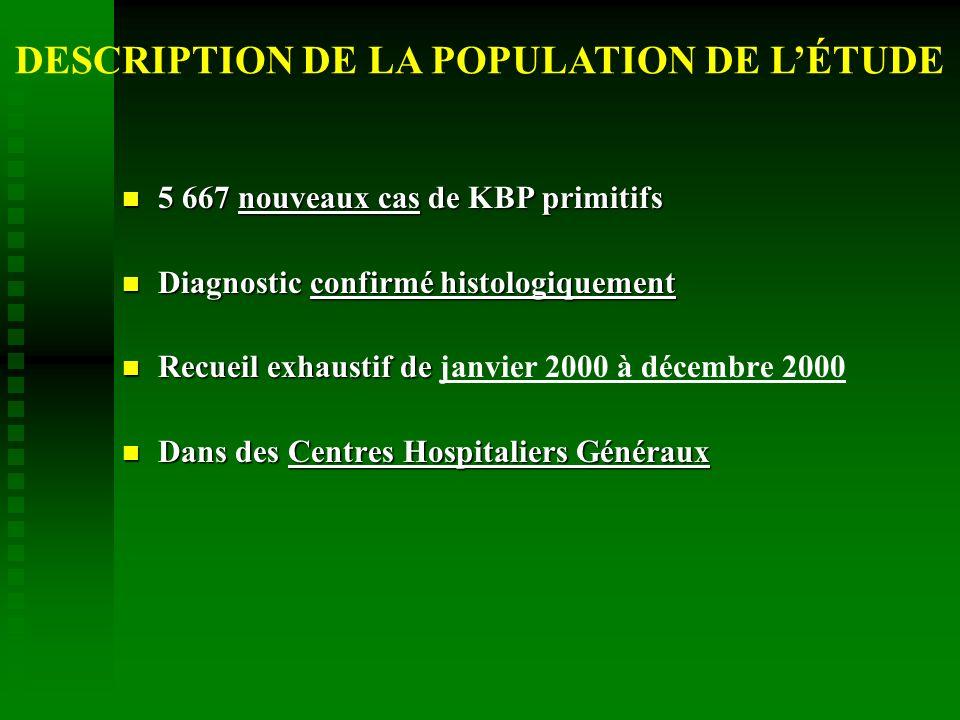Age Age moyen : 64,3 11,5 ans % population totale