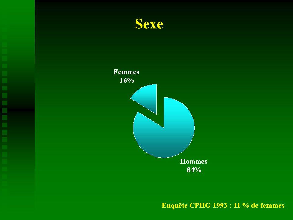 Catégories socioprofessionnelles % population totale
