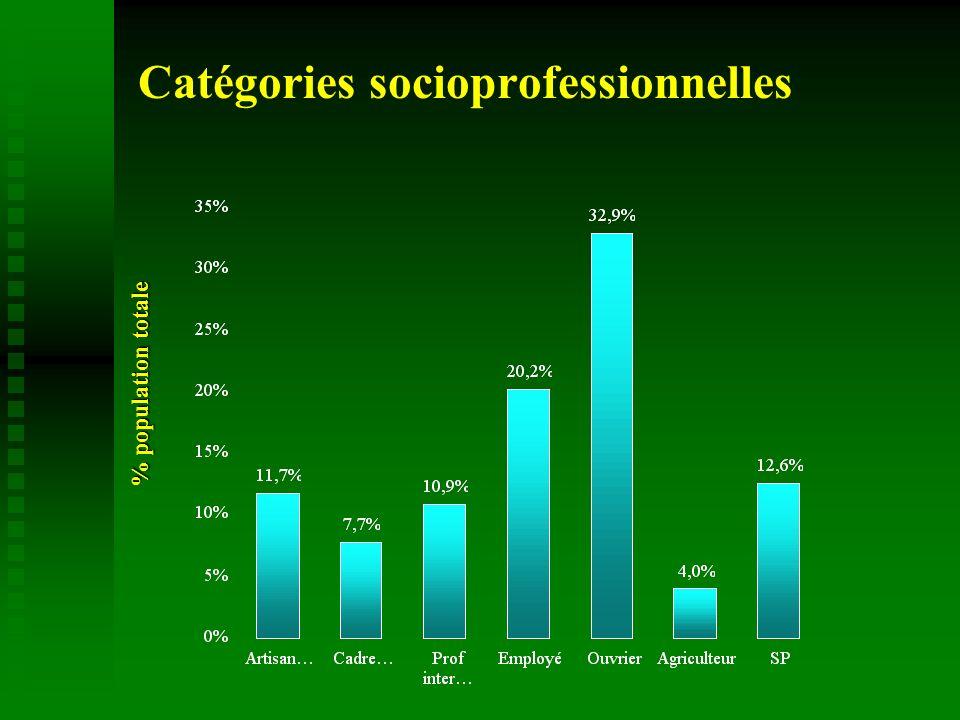 Comparaison H/F : tabagisme (1) Population (%) p < 0,0001