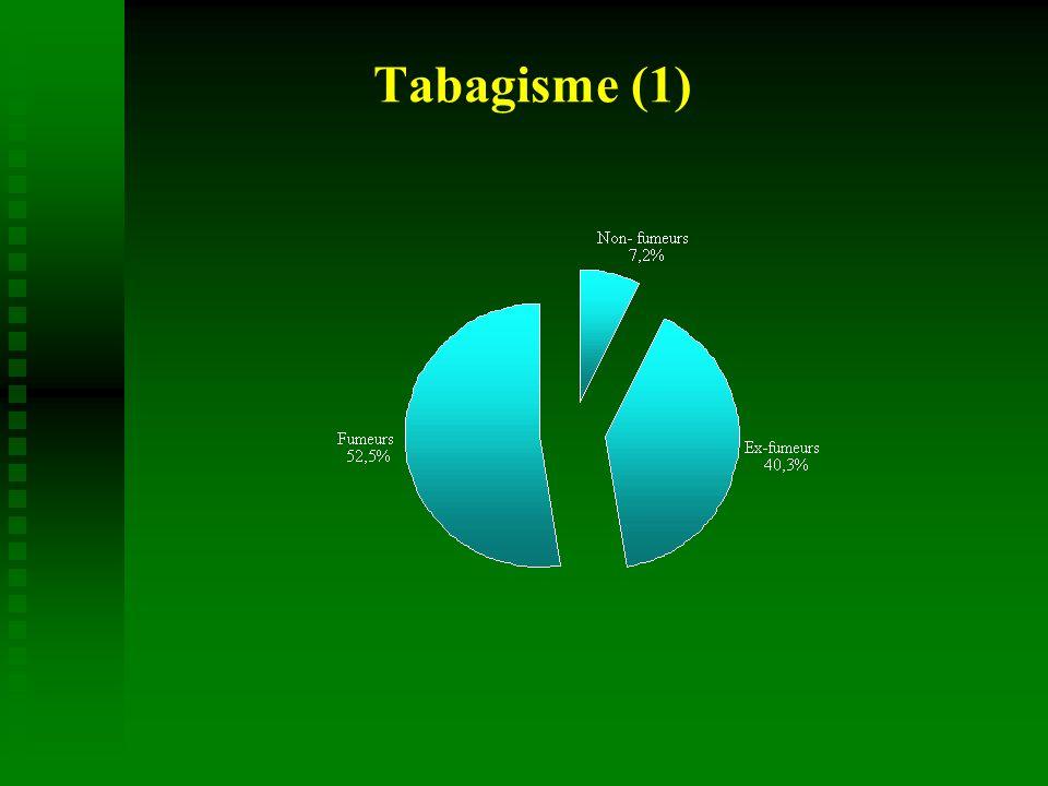 HommesFemmesp 4 526586 Paquets-années45,2 ± 21,438,5 ± 20,4 < 0,001 PA (tranches, %)< 0,001 20 11,421,2 20 11,421,2 21-40 41,8 45,0 41-60 33,1 25,8 > 60 13,7 8,0 Comparaison H/F : tabagisme (2)
