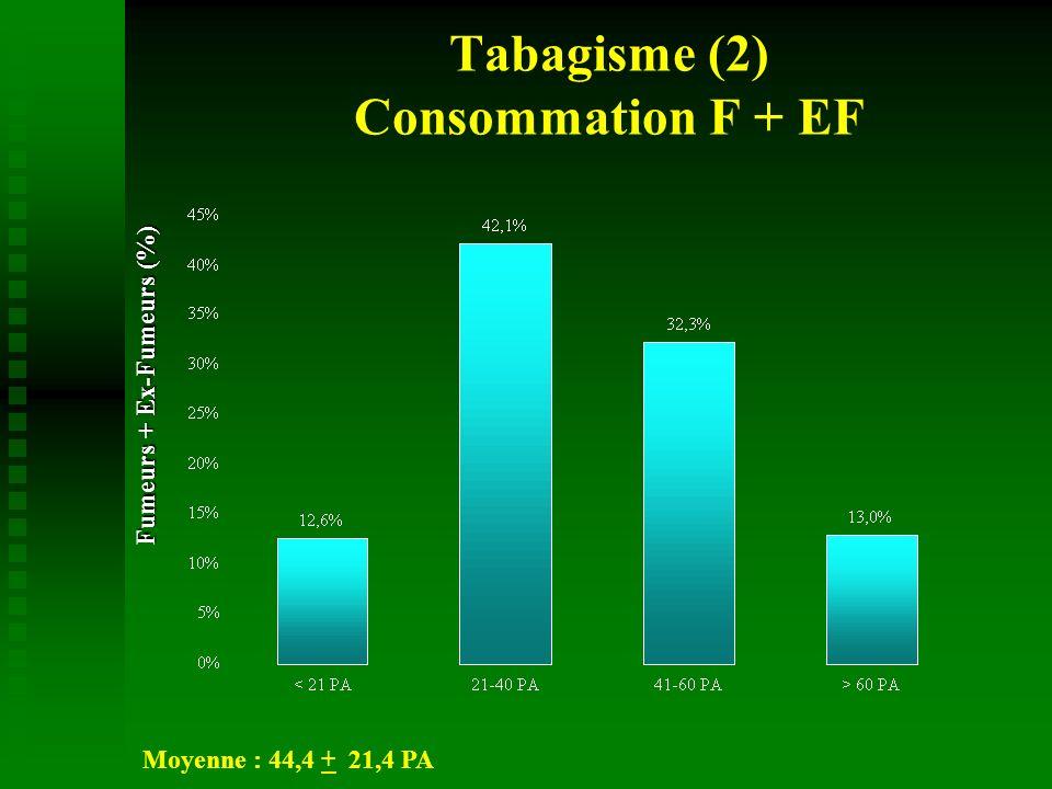 Tabagisme (3) Consommation et durée F/EF
