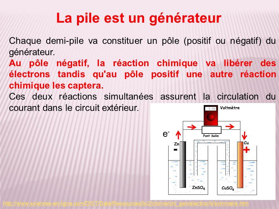 La pile est un générateur Chaque demi-pile va constituer un pôle (positif ou négatif) du générateur. Au pôle négatif, la réaction chimique va libérer
