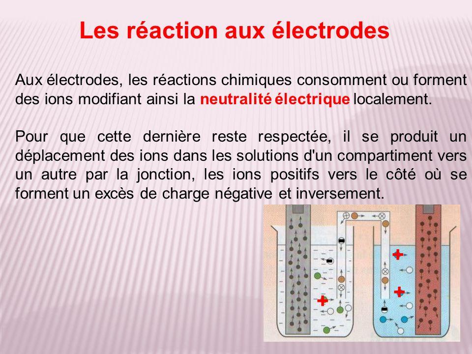 Les réaction aux électrodes Aux électrodes, les réactions chimiques consomment ou forment des ions modifiant ainsi la neutralité électrique localement