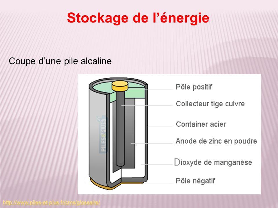 Coupe dune pile alcaline Stockage de lénergie http://www.piles-et-plus.fr/cms/glossaire/ D