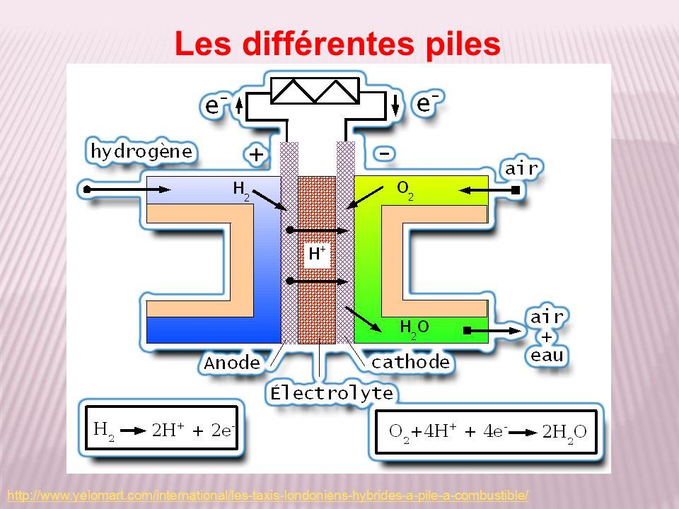 Les piles salines et alcalines fonctionnent sur le même principe avec des réactifs différents.