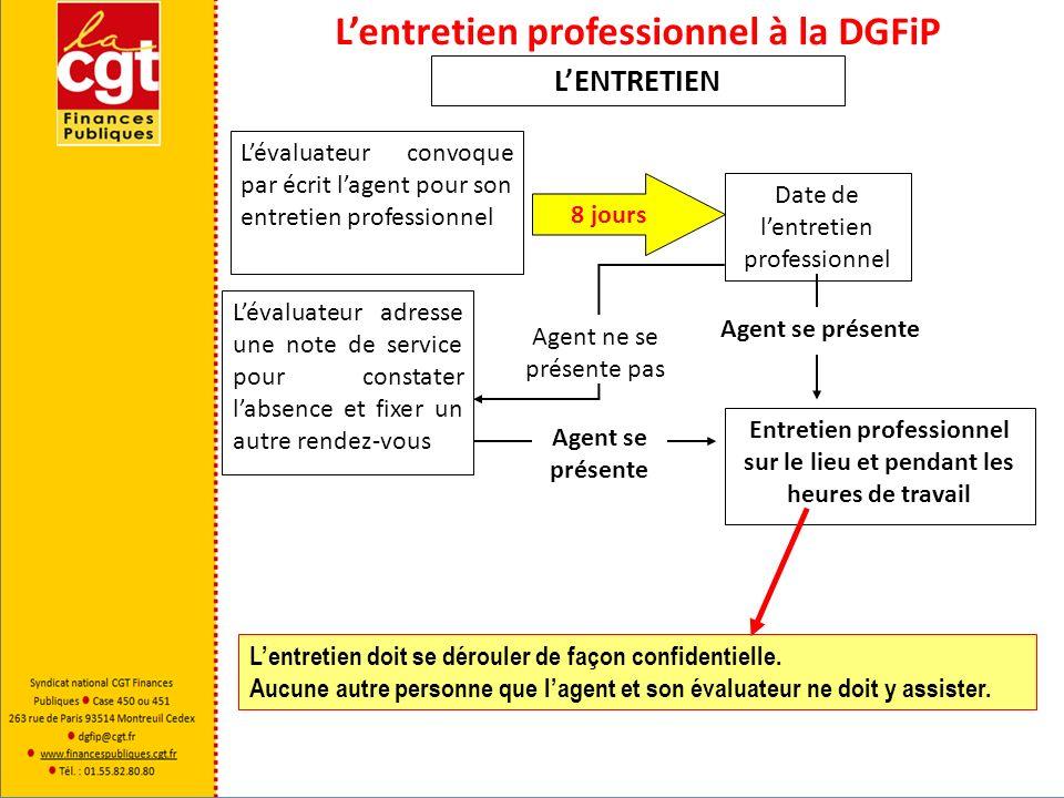 Lentretien professionnel à la DGFiP LENTRETIEN Lévaluateur convoque par écrit lagent pour son entretien professionnel 8 jours Date de lentretien profe