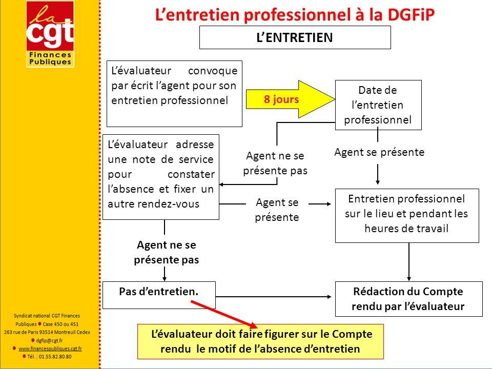 Lentretien professionnel à la DGFiP LENTRETIEN Lavis de lagent dencadrement, lorsquil existe, doit obligatoirement être formalisé à laide dune fiche ad hoc.