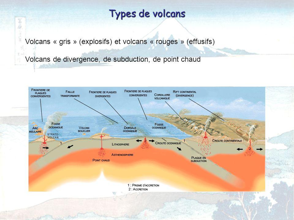Volcans « gris » (explosifs) et volcans « rouges » (effusifs) Volcans de divergence, de subduction, de point chaud Types de volcans