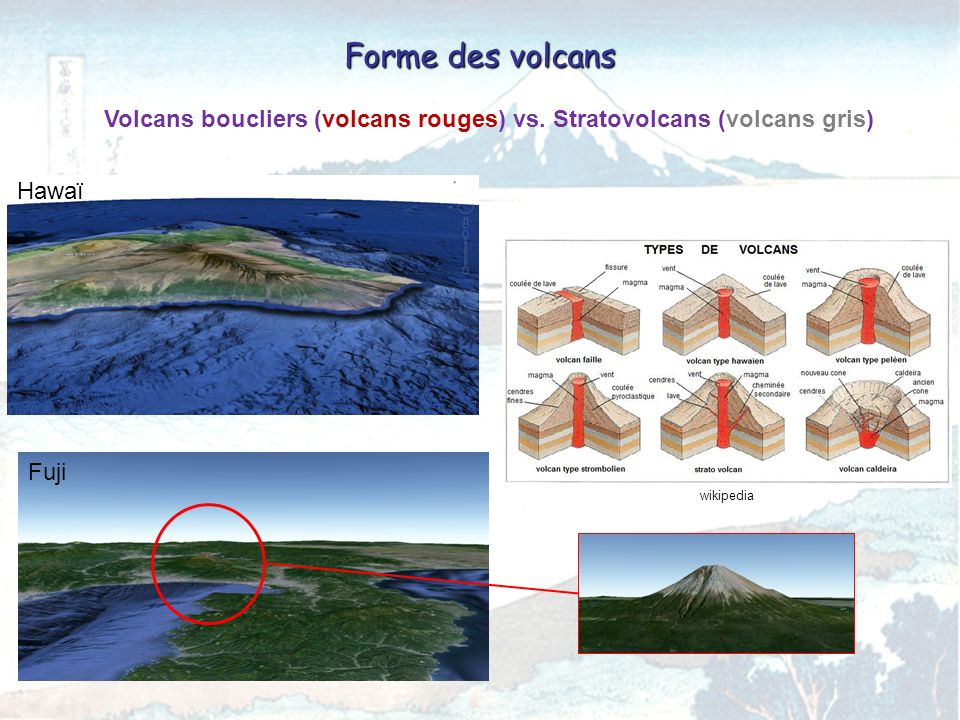 Volcans boucliers (volcans rouges) vs. Stratovolcans (volcans gris) Hawaï Forme des volcans Fuji wikipedia