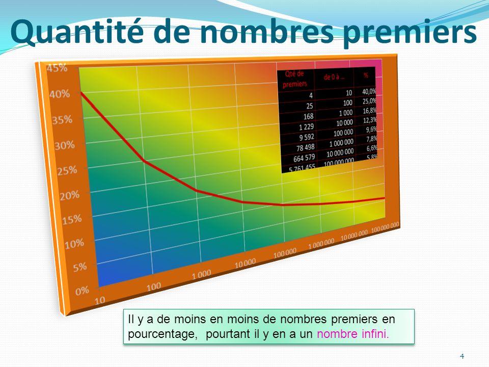 Quantité de nombres premiers 4 Il y a de moins en moins de nombres premiers en pourcentage, pourtant il y en a un nombre infini.