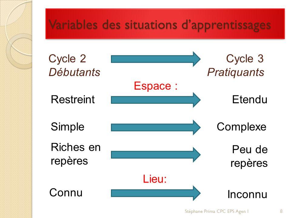 Riches en repères Variables des situations dapprentissages Cycle 2 Cycle 3 Débutants Pratiquants Lieu: Connu Espace : Simple Inconnu RestreintEtendu C