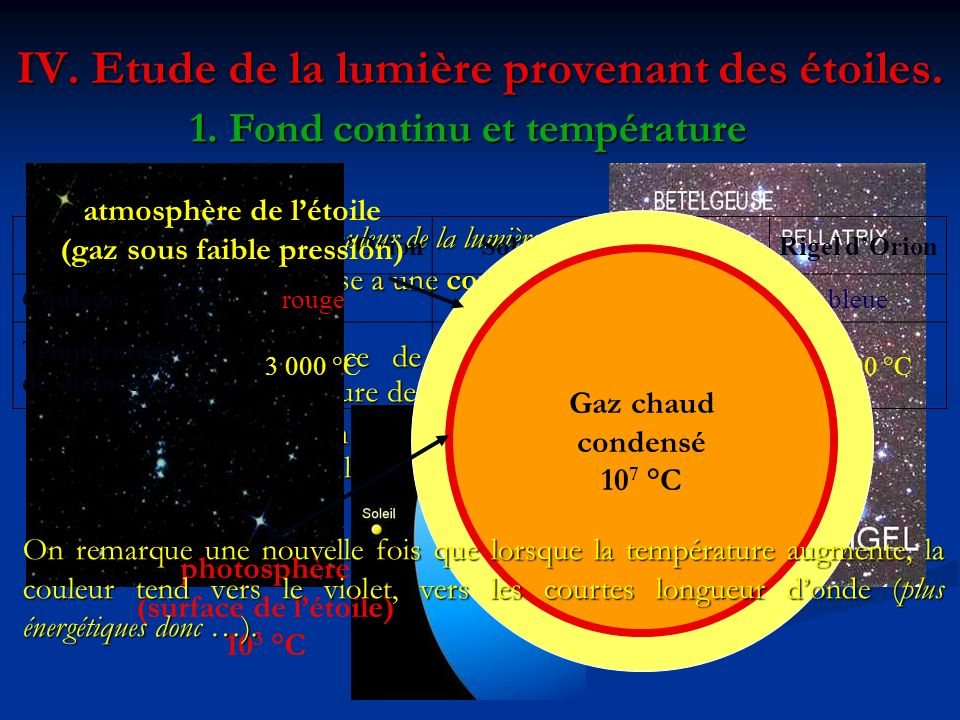 IV. Etude de la lumière provenant des étoiles. 1. Fond continu et température Que nous apprend la couleur de la lumière émise par une étoile ? Que nou
