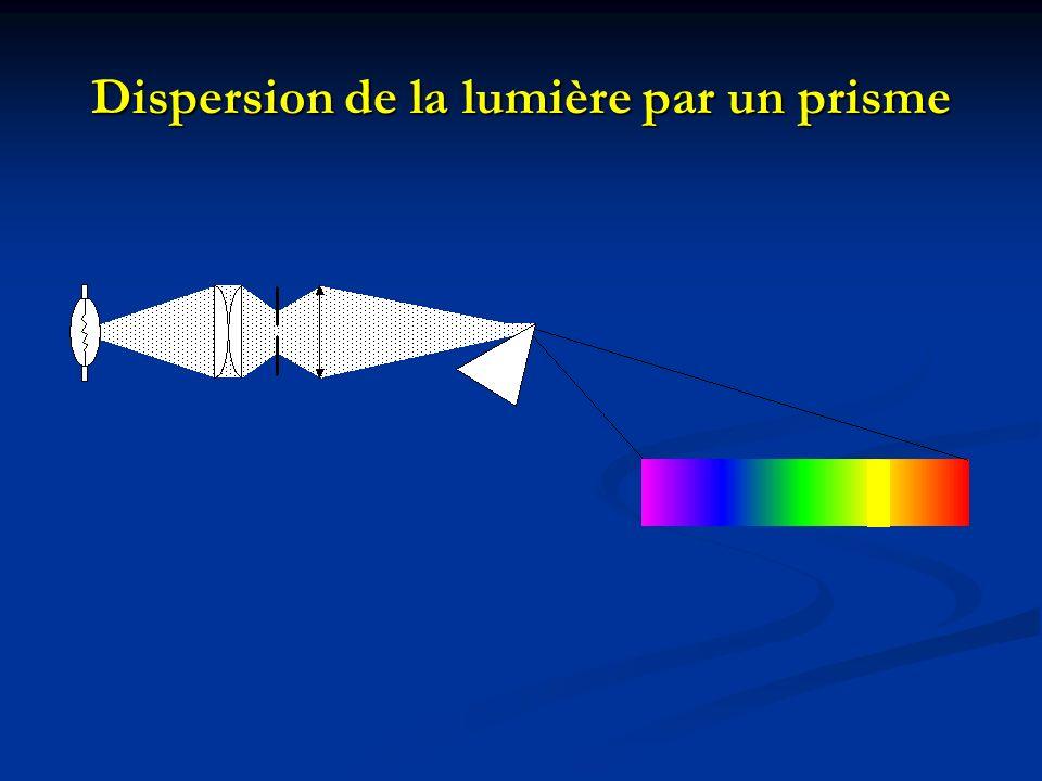 Dispersion de la lumière par un prisme