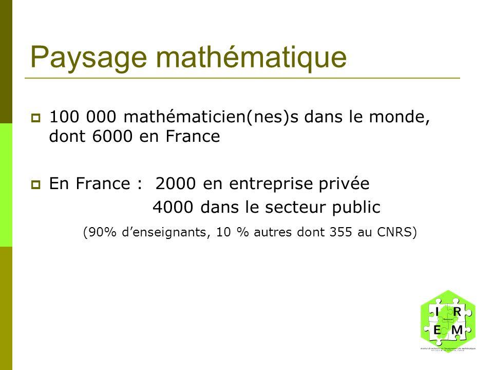 Paysage mathématique 100 000 mathématicien(nes)s dans le monde, dont 6000 en France En France : 2000 en entreprise privée 4000 dans le secteur public