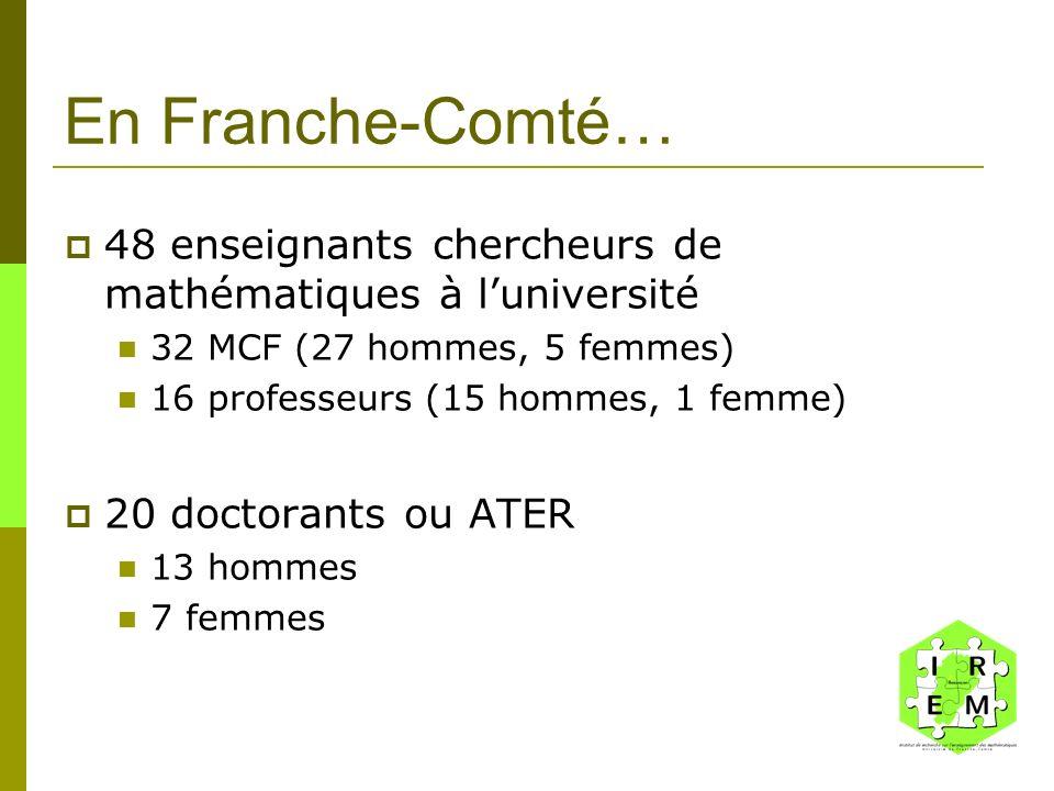 En Franche-Comté… 48 enseignants chercheurs de mathématiques à luniversité 32 MCF (27 hommes, 5 femmes) 16 professeurs (15 hommes, 1 femme) 20 doctora