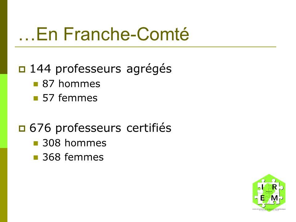 …En Franche-Comté 144 professeurs agrégés 87 hommes 57 femmes 676 professeurs certifiés 308 hommes 368 femmes