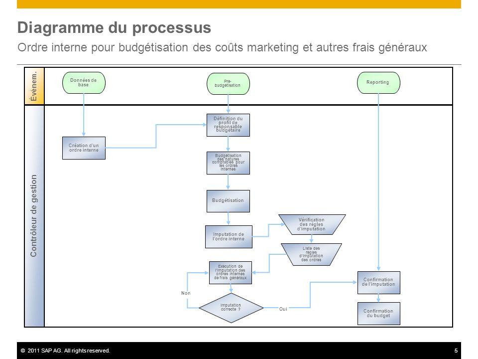©2011 SAP AG. All rights reserved.5 Diagramme du processus Ordre interne pour budgétisation des coûts marketing et autres frais généraux Contrôleur de