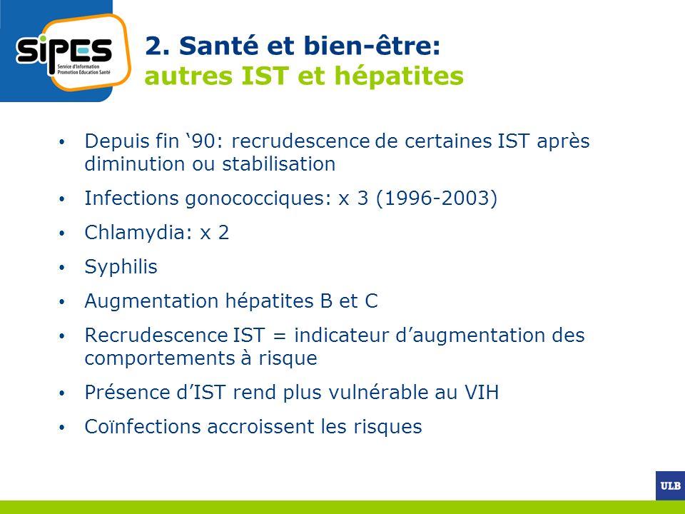 2. Santé et bien-être: autres IST et hépatites Depuis fin 90: recrudescence de certaines IST après diminution ou stabilisation Infections gonococcique