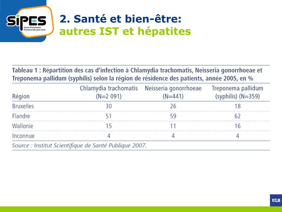 2. Santé et bien-être: autres IST et hépatites