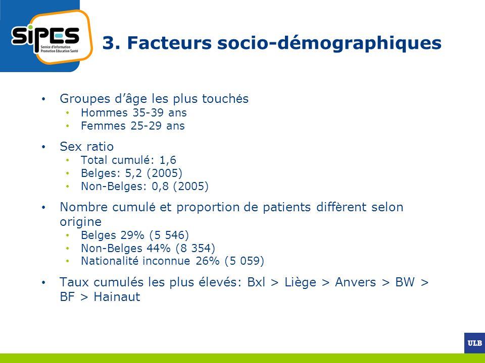 3. Facteurs socio-démographiques Groupes dâge les plus touch é s Hommes 35-39 ans Femmes 25-29 ans Sex ratio Total cumulé: 1,6 Belges: 5,2 (2005) Non-