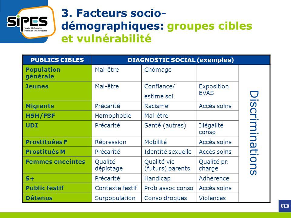 3. Facteurs socio- démographiques: groupes cibles et vulnérabilité PUBLICS CIBLESDIAGNOSTIC SOCIAL (exemples) Population générale Mal-êtreChômage Jeun