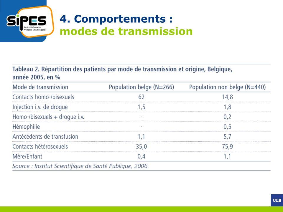 4. Comportements : modes de transmission