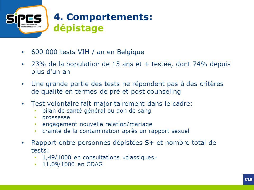 4. Comportements: dépistage 600 000 tests VIH / an en Belgique 23% de la population de 15 ans et + testée, dont 74% depuis plus dun an Une grande part