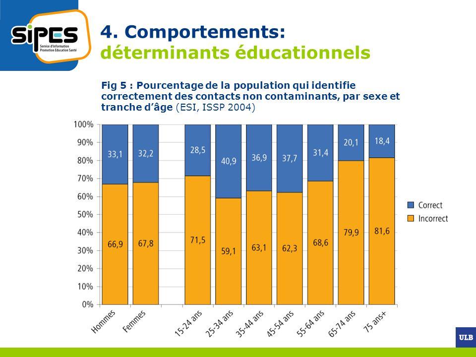 4. Comportements: déterminants éducationnels Fig 5 : Pourcentage de la population qui identifie correctement des contacts non contaminants, par sexe e