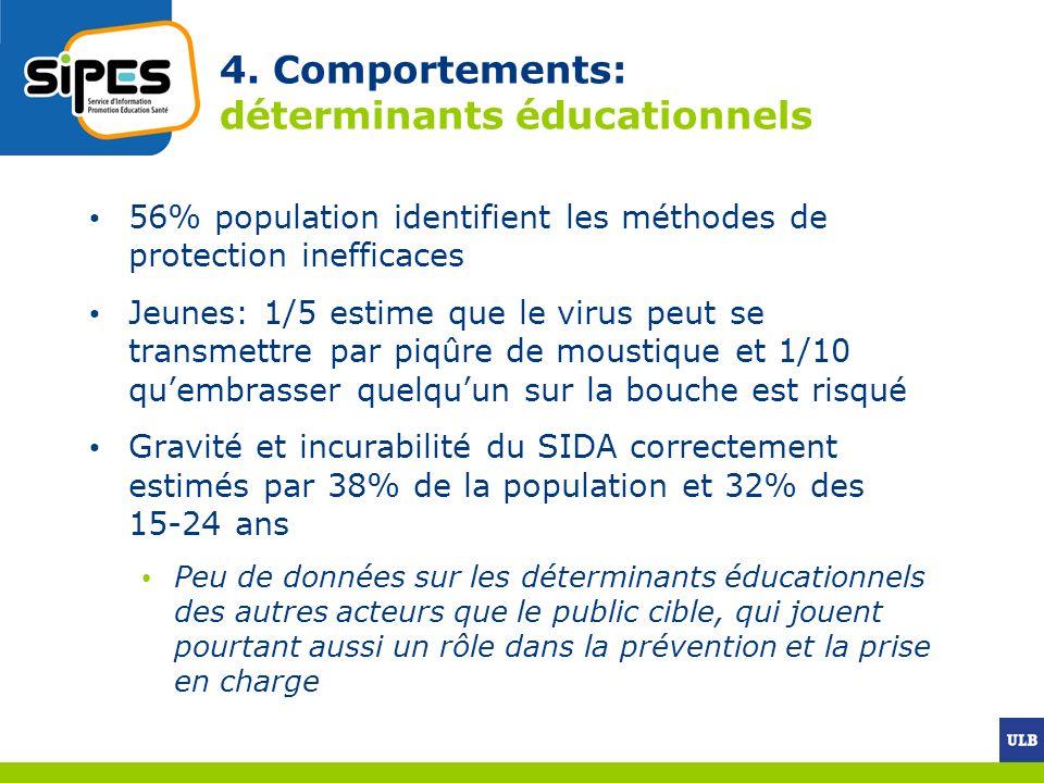 4. Comportements: déterminants éducationnels 56% population identifient les méthodes de protection inefficaces Jeunes: 1/5 estime que le virus peut se