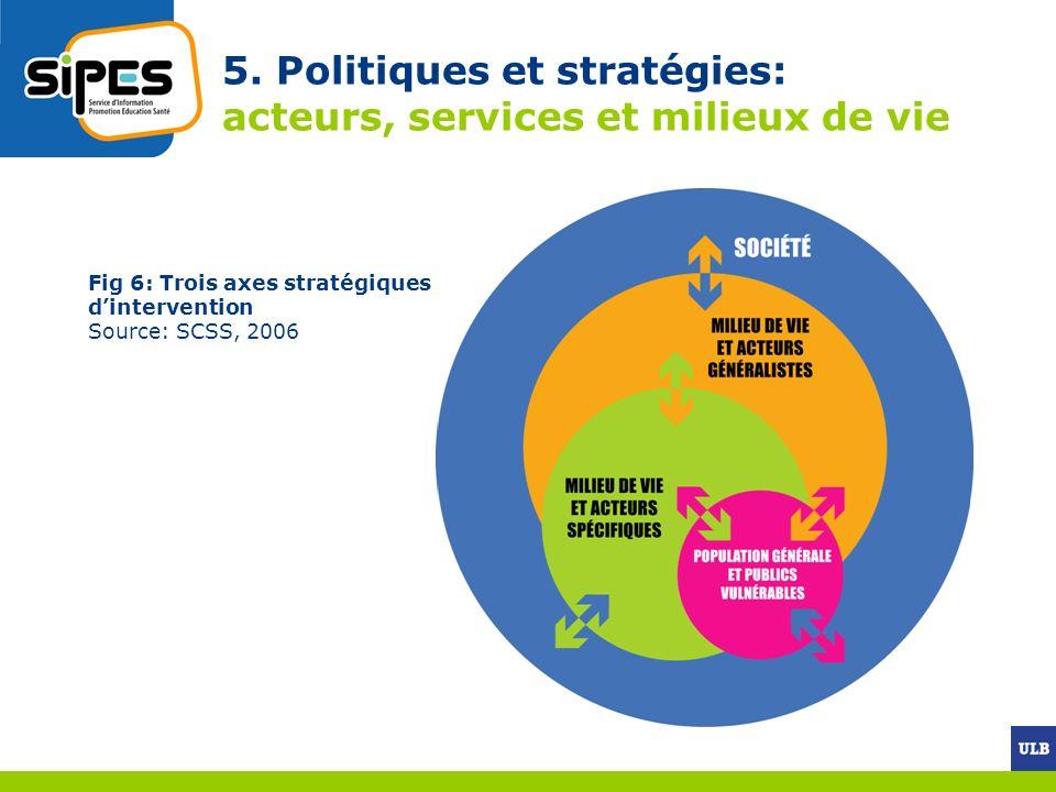 5. Politiques et stratégies: acteurs, services et milieux de vie Fig 6: Trois axes stratégiques dintervention Source: SCSS, 2006
