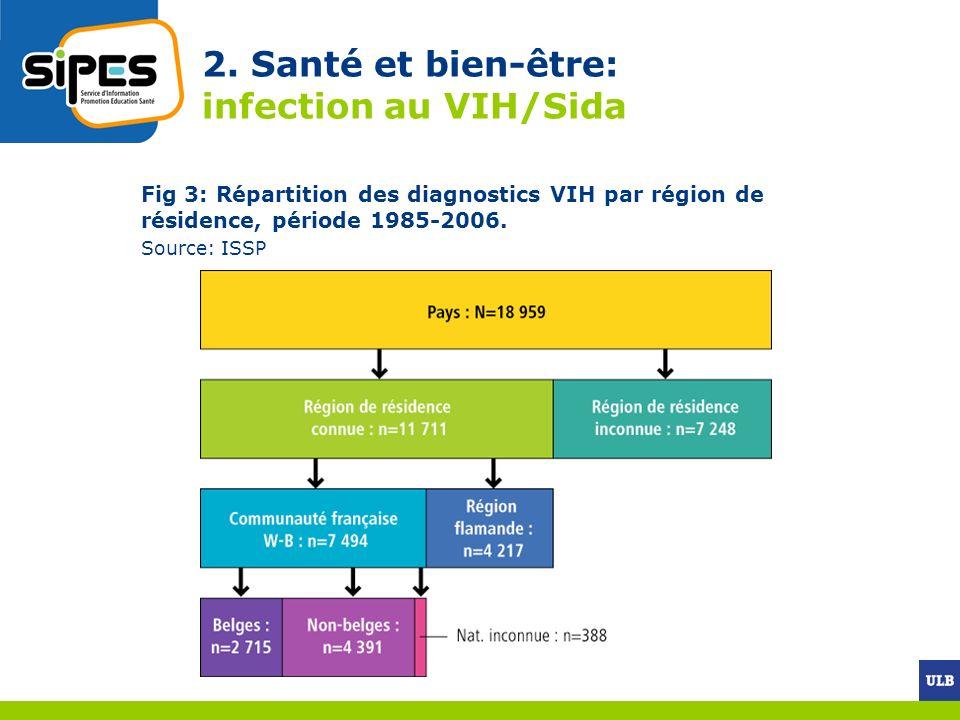 2. Santé et bien-être: infection au VIH/Sida Fig 3: Répartition des diagnostics VIH par région de résidence, période 1985-2006. Source: ISSP