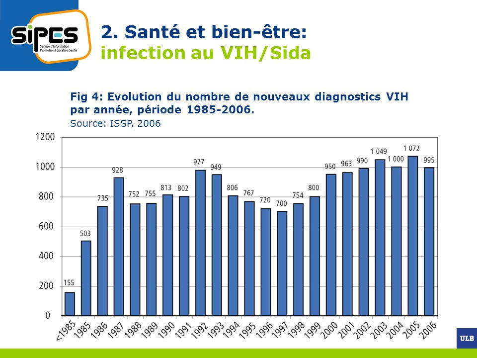 2. Santé et bien-être: infection au VIH/Sida Fig 4: Evolution du nombre de nouveaux diagnostics VIH par année, période 1985-2006. Source: ISSP, 2006