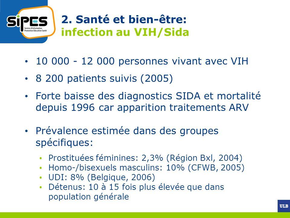 2. Santé et bien-être: infection au VIH/Sida 10 000 - 12 000 personnes vivant avec VIH 8 200 patients suivis (2005) Forte baisse des diagnostics SIDA