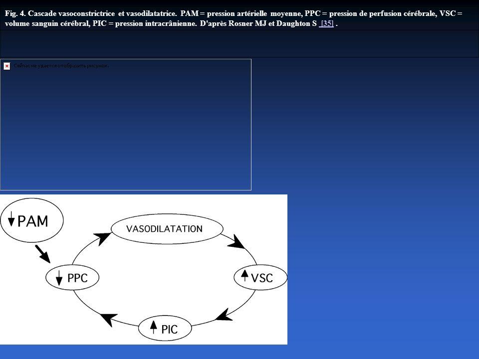 Fig. 4. Cascade vasoconstrictrice et vasodilatatrice. PAM = pression artérielle moyenne, PPC = pression de perfusion cérébrale, VSC = volume sanguin c