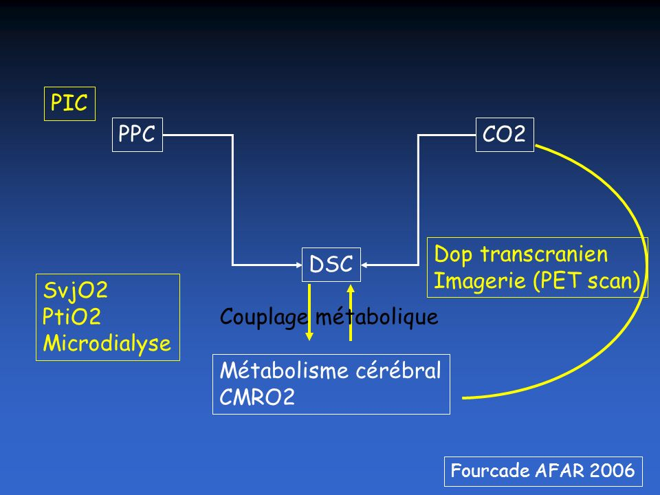 TC Un simple monitorage par PIC ne permet pas de savoir si la pression de perfusion cérébrale est optimale Quelle est la PPC idéale pour DSC adapté au métabolisme cérébral (CMRO2) .