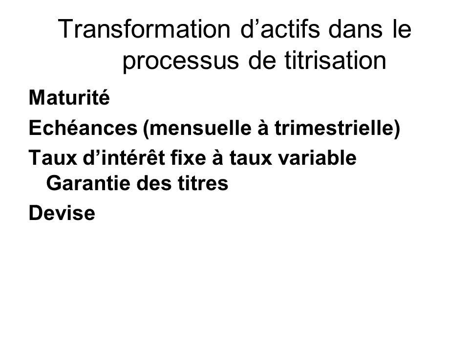 Transformation dactifs dans le processus de titrisation Maturité Echéances (mensuelle à trimestrielle) Taux dintérêt fixe à taux variable Garantie des titres Devise