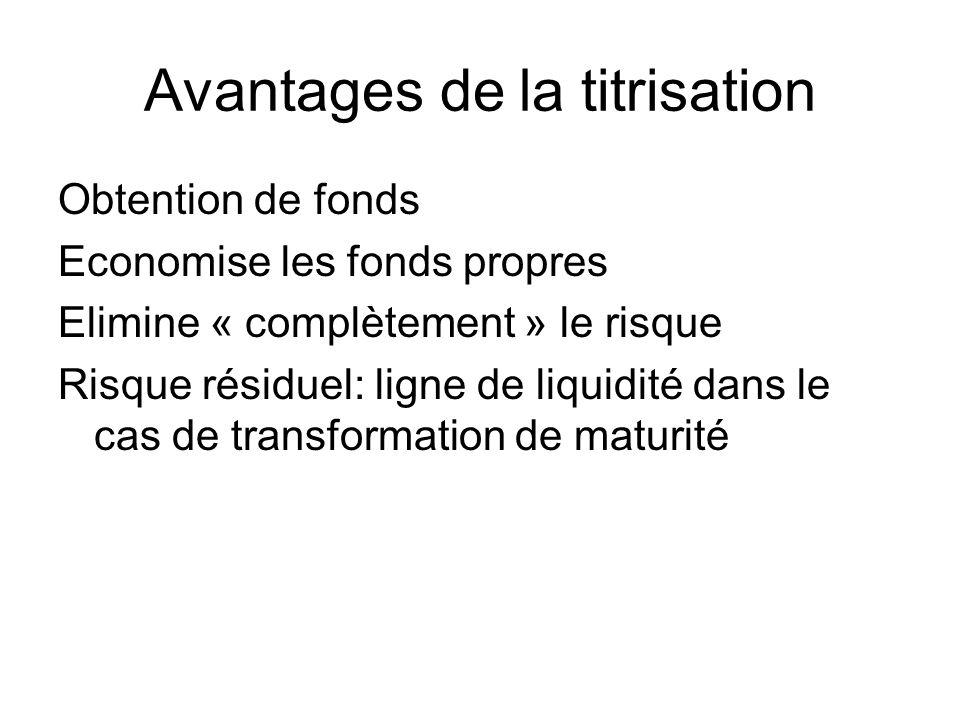 Avantages de la titrisation Obtention de fonds Economise les fonds propres Elimine « complètement » le risque Risque résiduel: ligne de liquidité dans le cas de transformation de maturité