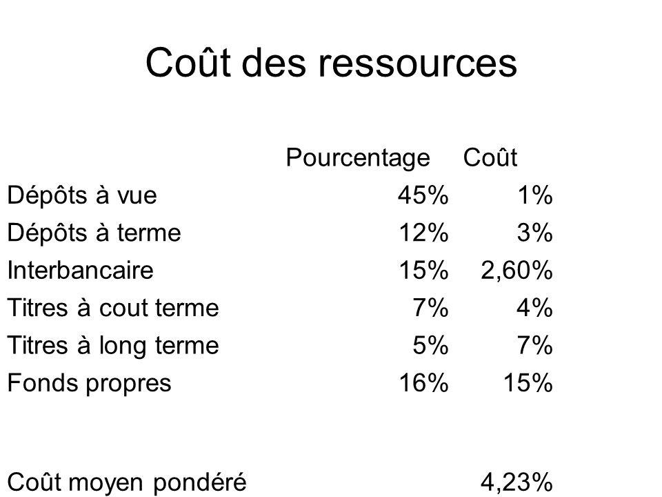 Coût des ressources PourcentageCoût Dépôts à vue45%1% Dépôts à terme12%3% Interbancaire15%2,60% Titres à cout terme7%4% Titres à long terme5%7% Fonds propres16%15% Coût moyen pondéré4,23%