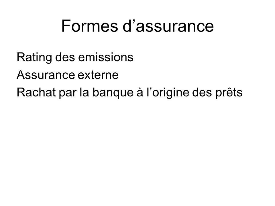 Formes dassurance Rating des emissions Assurance externe Rachat par la banque à lorigine des prêts