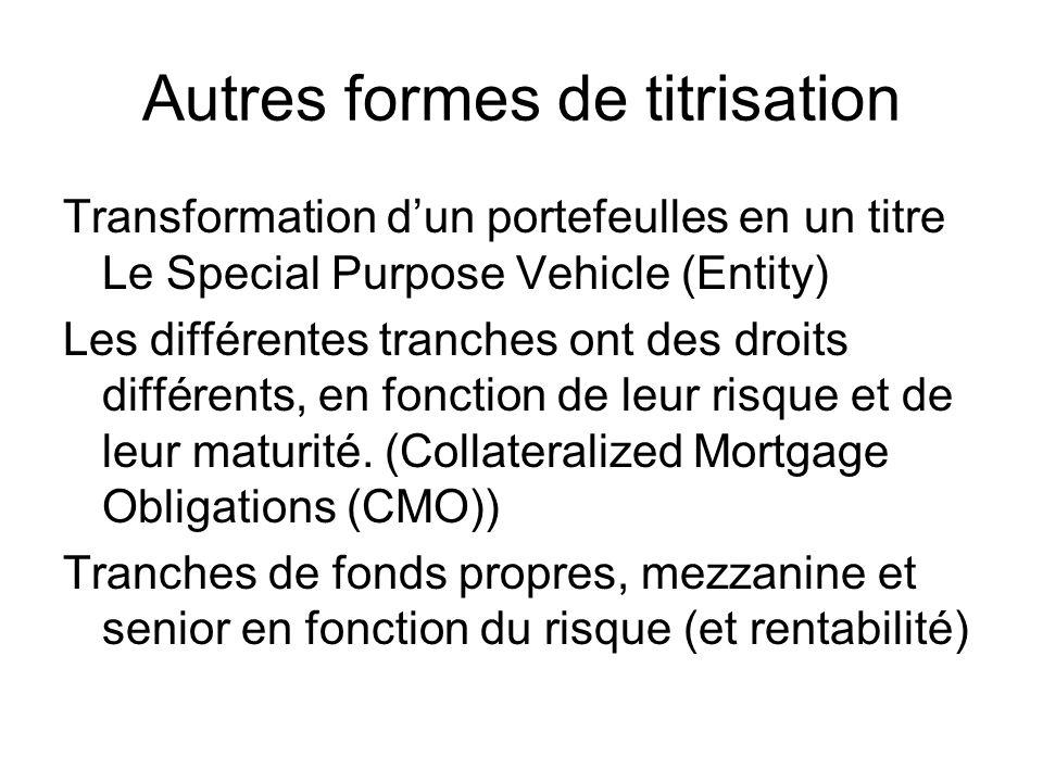 Autres formes de titrisation Transformation dun portefeulles en un titre Le Special Purpose Vehicle (Entity) Les différentes tranches ont des droits différents, en fonction de leur risque et de leur maturité.