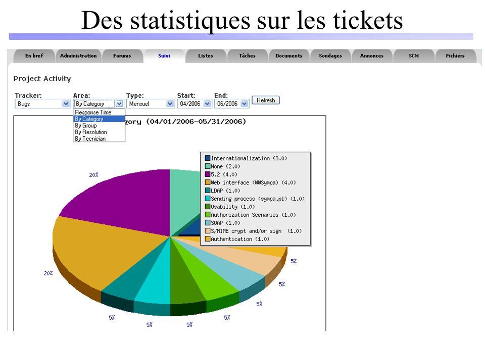 Des statistiques sur les tickets