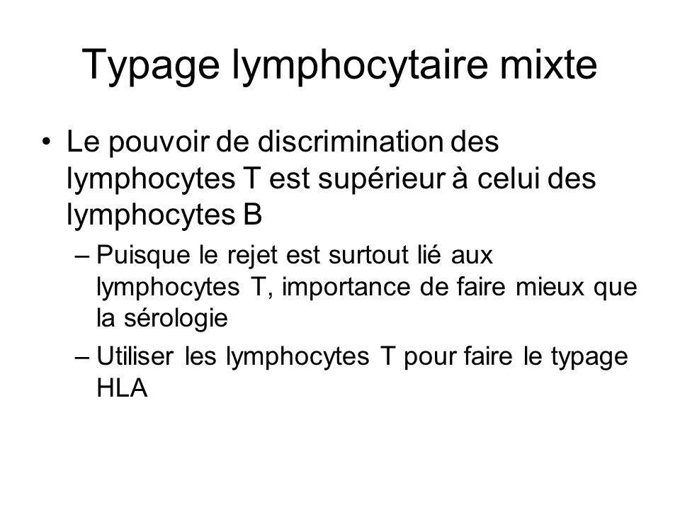 Typage lymphocytaire mixte Le pouvoir de discrimination des lymphocytes T est supérieur à celui des lymphocytes B –Puisque le rejet est surtout lié au