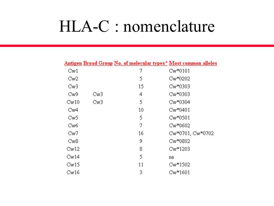 HLA-C : nomenclature