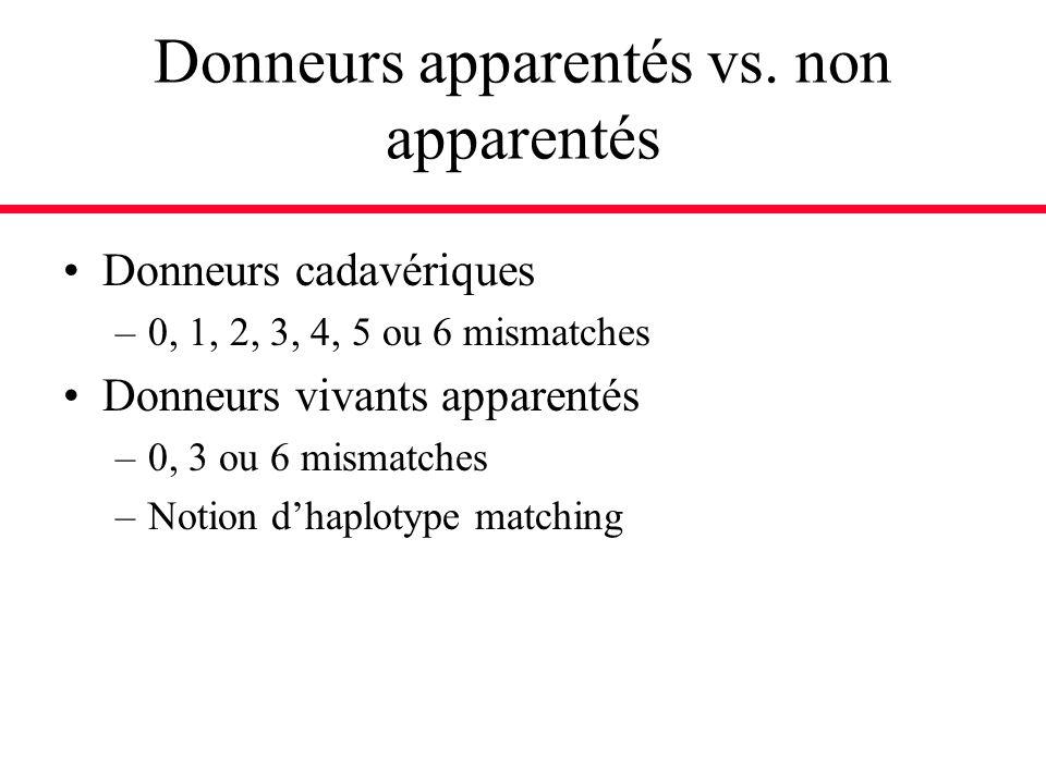 Donneurs apparentés vs. non apparentés Donneurs cadavériques –0, 1, 2, 3, 4, 5 ou 6 mismatches Donneurs vivants apparentés –0, 3 ou 6 mismatches –Noti
