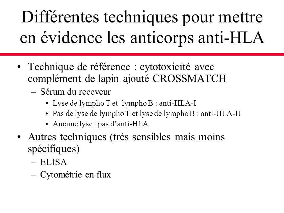 Différentes techniques pour mettre en évidence les anticorps anti-HLA Technique de référence : cytotoxicité avec complément de lapin ajouté CROSSMATCH