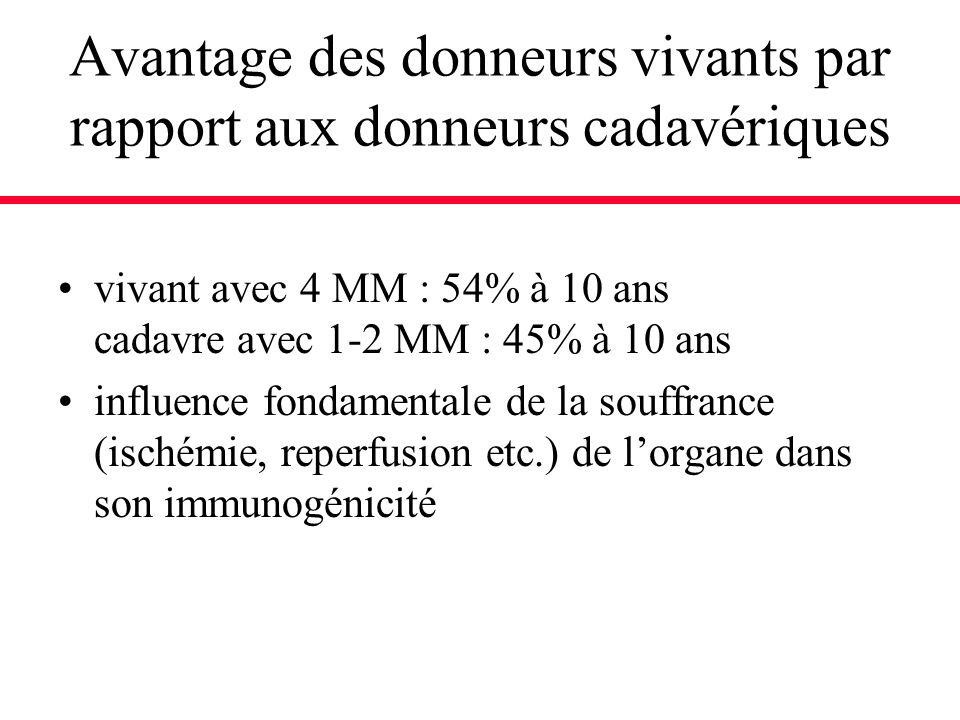 Avantage des donneurs vivants par rapport aux donneurs cadavériques vivant avec 4 MM : 54% à 10 ans cadavre avec 1-2 MM : 45% à 10 ans influence fonda