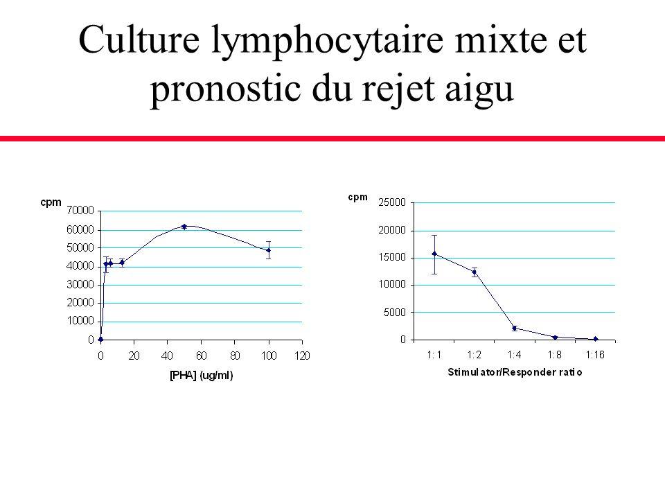 Culture lymphocytaire mixte et pronostic du rejet aigu