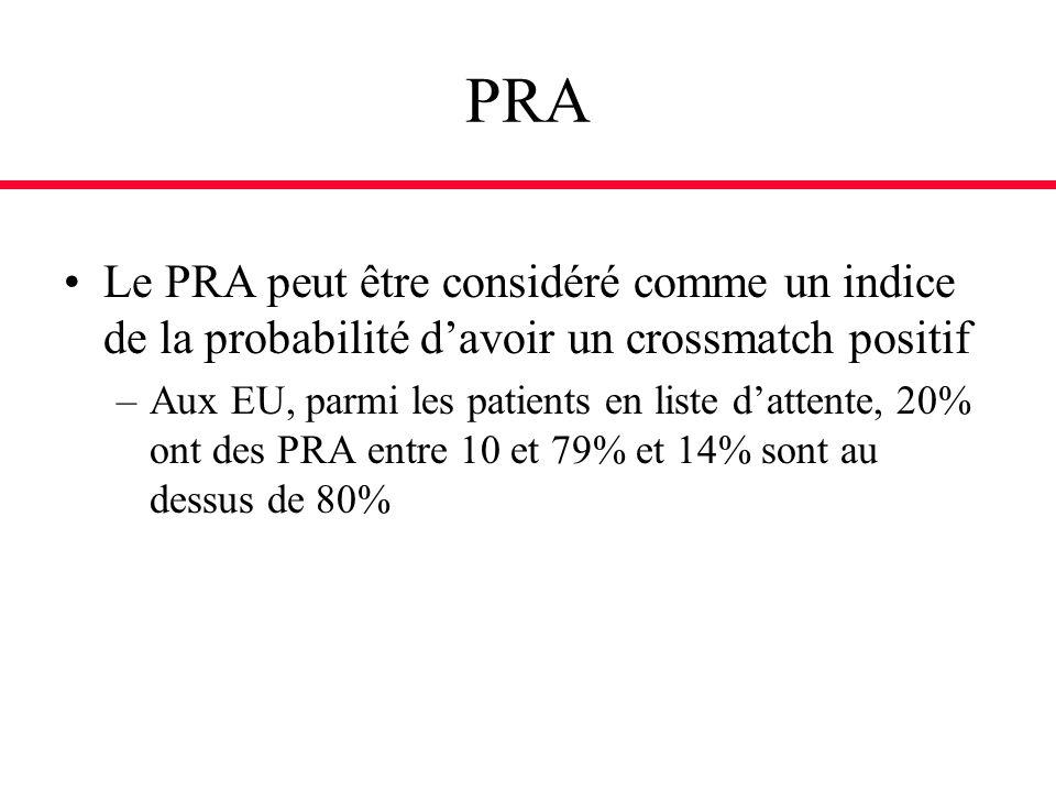 PRA Le PRA peut être considéré comme un indice de la probabilité davoir un crossmatch positif –Aux EU, parmi les patients en liste dattente, 20% ont d