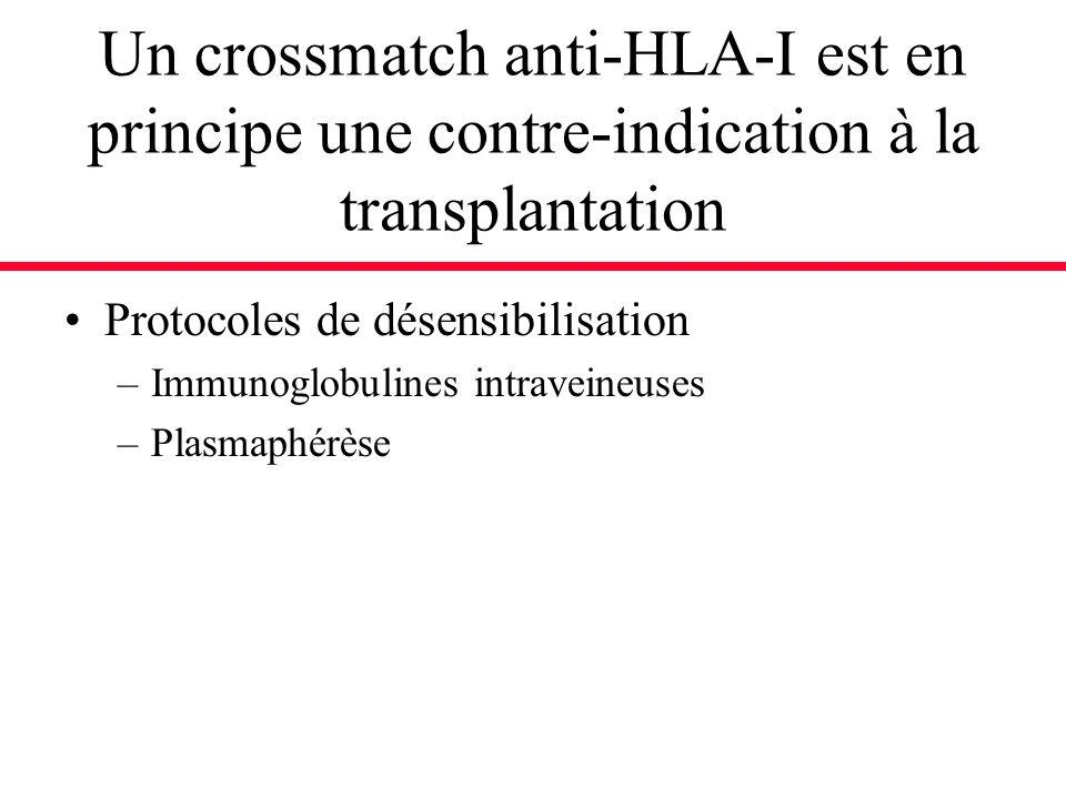 Un crossmatch anti-HLA-I est en principe une contre-indication à la transplantation Protocoles de désensibilisation –Immunoglobulines intraveineuses –